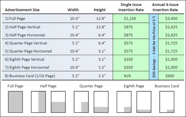Rates and Sizes