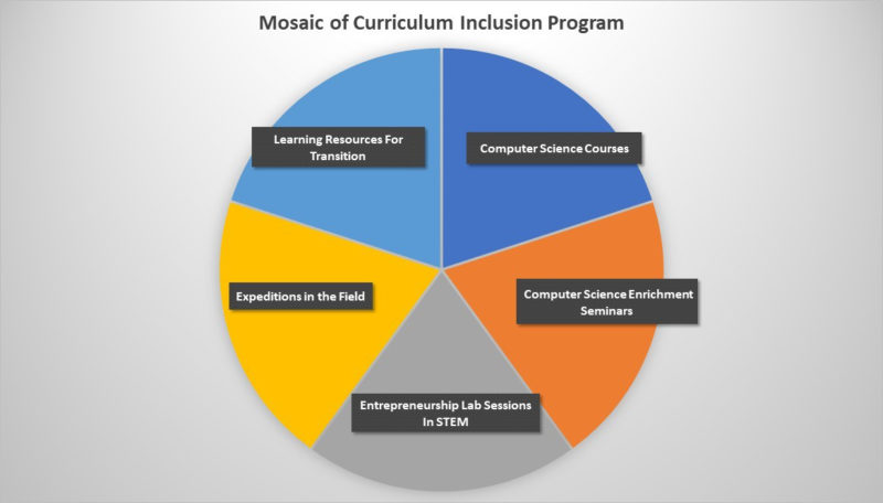 PACE Mosaics of Curriculum Inclusion