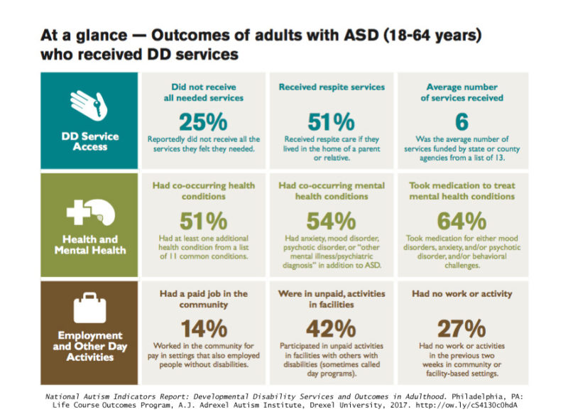 National Autism Indicators Report Chart