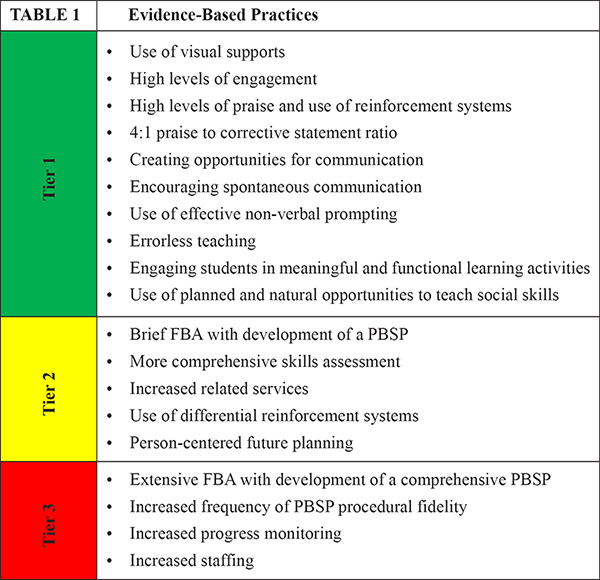 Evidence-based practices incorporated into Devereux's PBIS Autism model