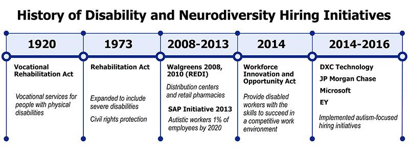History of Disability and Neurodiversity Hiring Initiatives