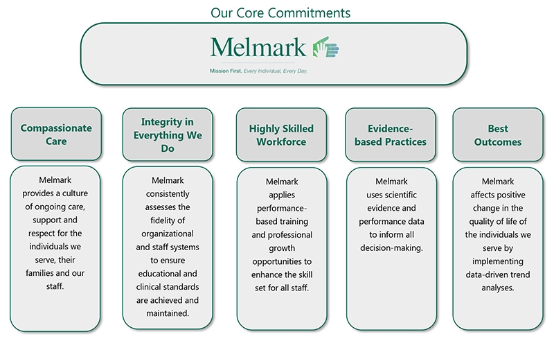 Melmark Core Commitments